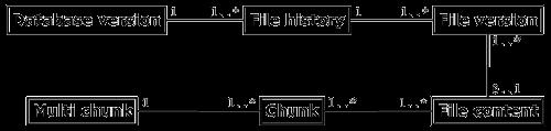 Syncany data model